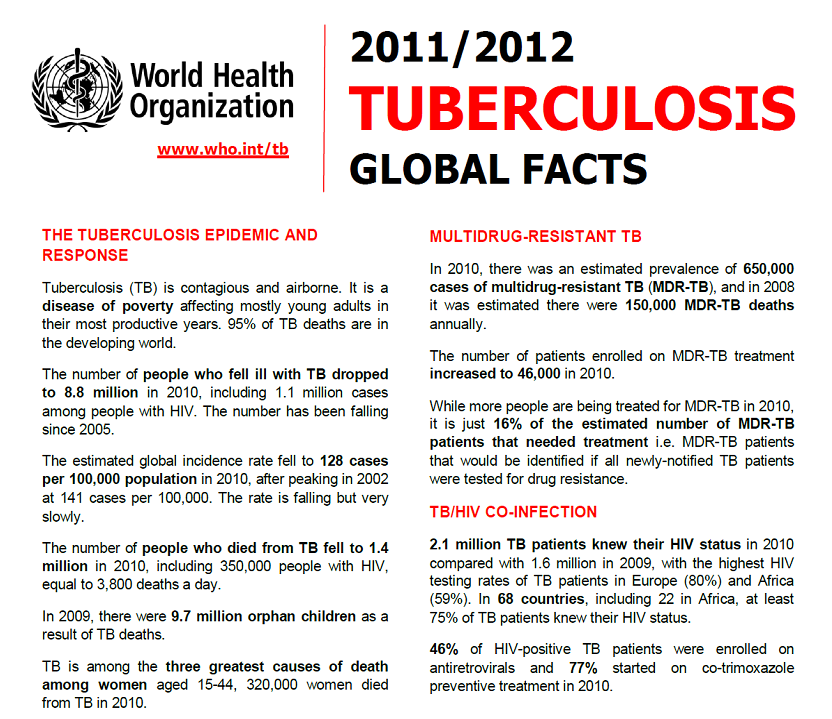 Tuberculosis: Epidemiology and Control