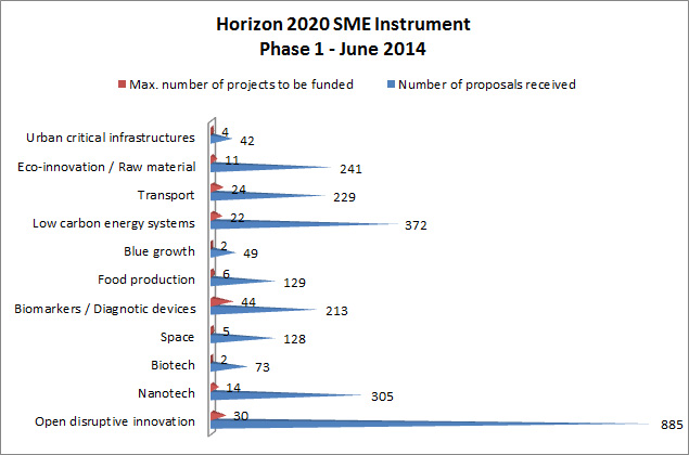H2020 SME instrument Phase 1